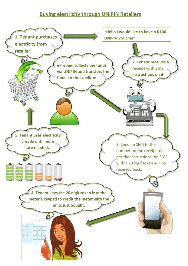 How Prepaid Meters Work 2